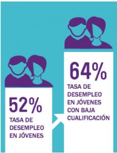 Tasa desempleo menores de 25 años